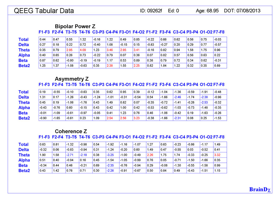 QEEG Tabular Data Bipolar