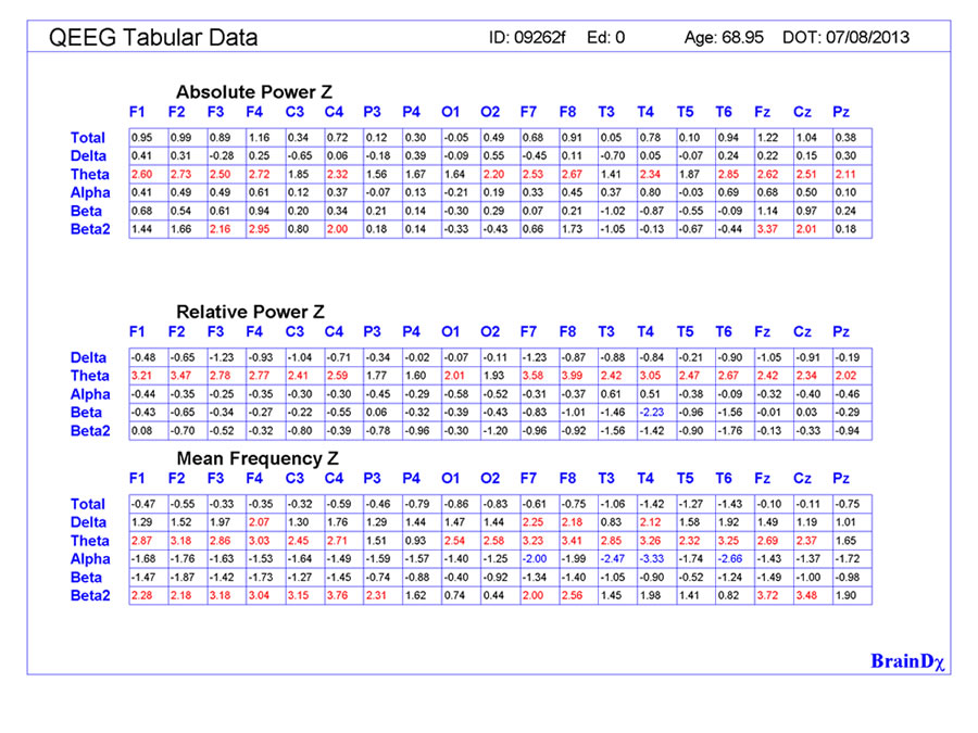 QEEG tabular data monopolar