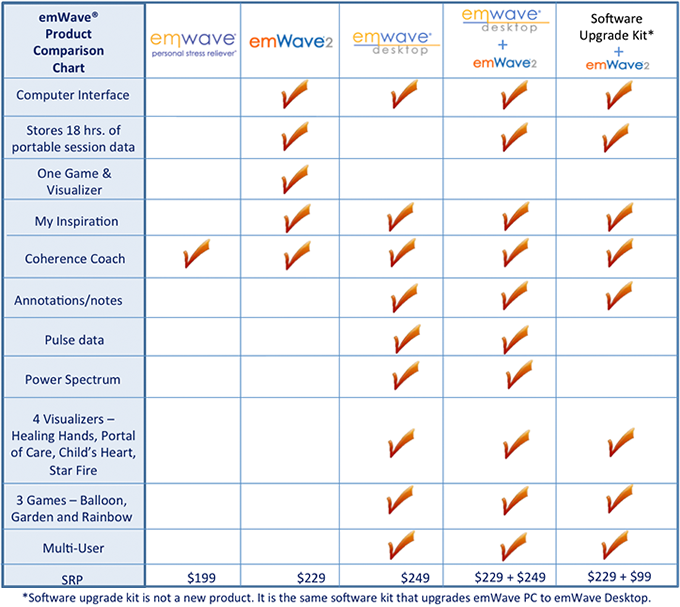 EmWave Product Comparision Chart