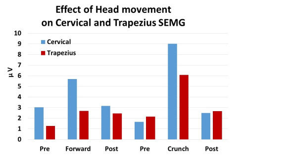 Figure 5. Change in cervical and trapezius sEMG during head forward and neck scrunching.