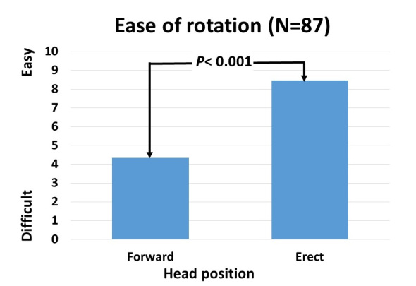 Figure 2.  Self-report of ease of head rotation.